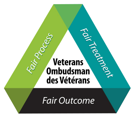 Veterans Ombudsman des Vétérans: Fair Process, Fair Treatment, Fair outcome.