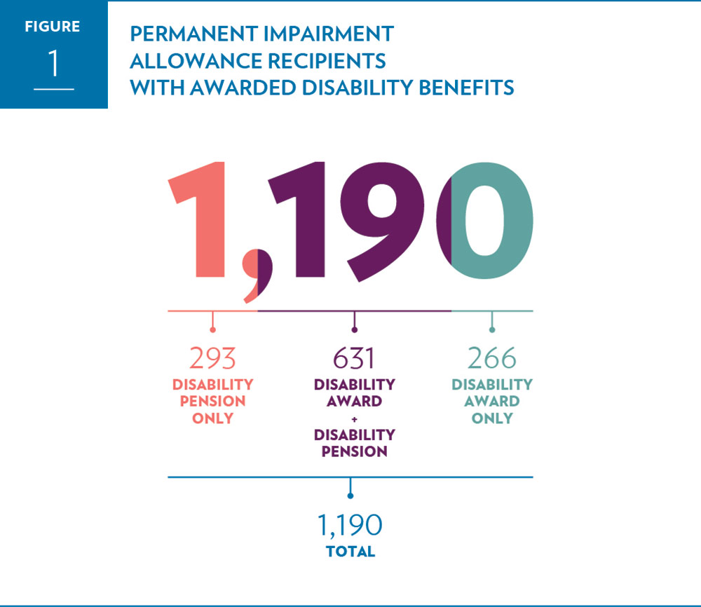 Permanent Impairment Allowance recipients with awarded disability benefits.