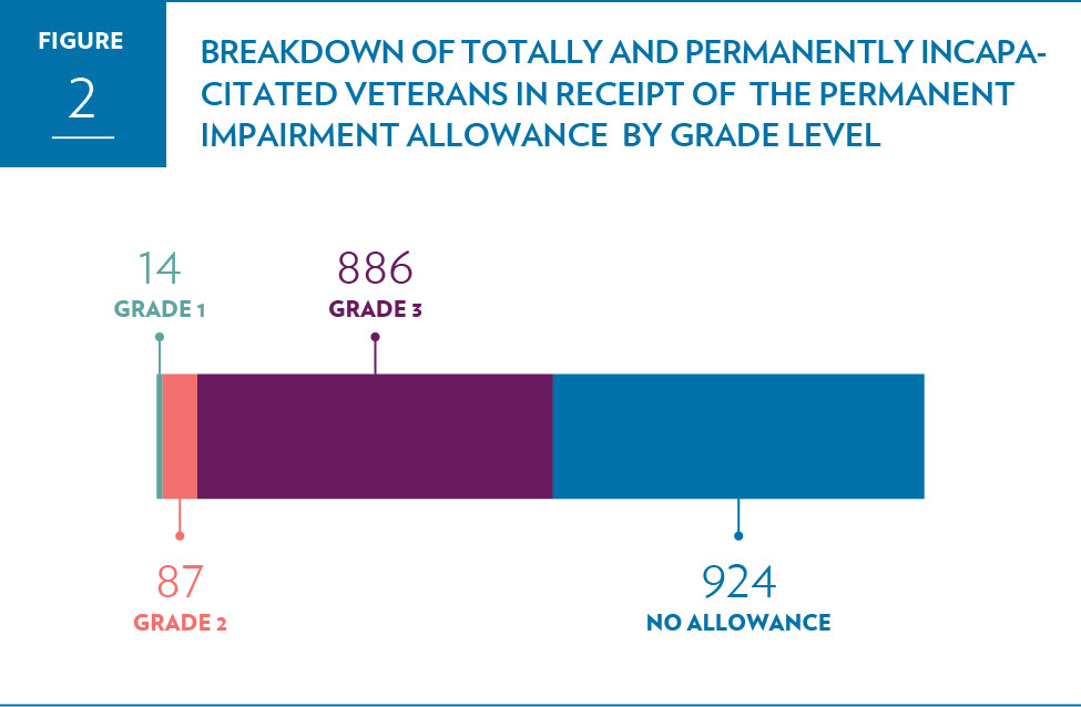 Breakdown of totally and permanently incapacitated Veterans in receipt of the Permanent Impairment Allowance by grade level.