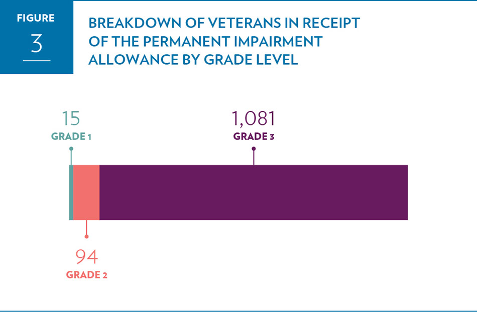 Breakdown of Permanent Impairment  Allowance recipients by grade level for all Veterans in receipt of the  allowance