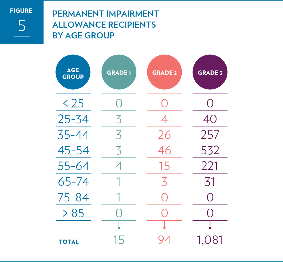 Permanent Impairment Allowance recipients by age group