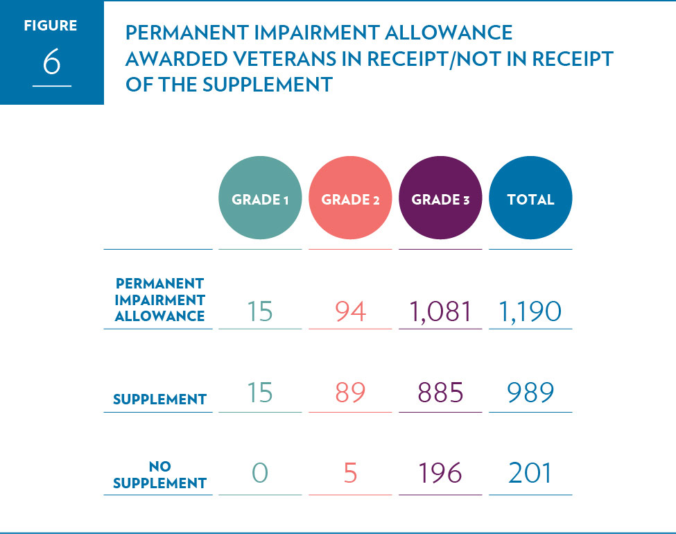 Permanent Impairment Allowance awarded Veterans in receipt/not in receipt of the Supplement
