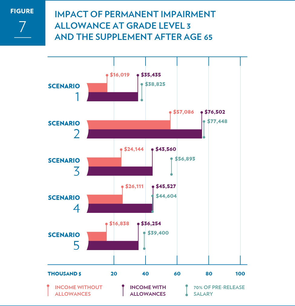 Effects of the Permanent  Impairment Allowance at grade level 3 and the Supplement on after age 65