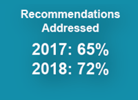Recommendations Addressed: 2017 = 65%, 2018 = 72%